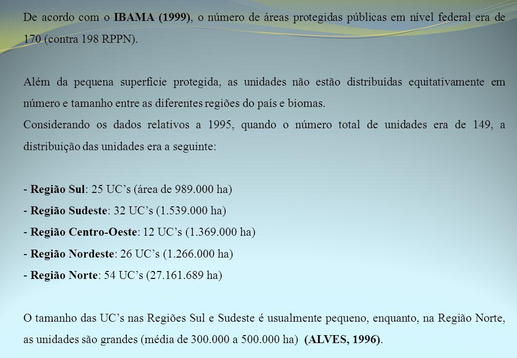 De acordo com o IBAMA (1999), o número de áreas protegidas públicas em nível federal era de 170 (contra 198 RPPN).