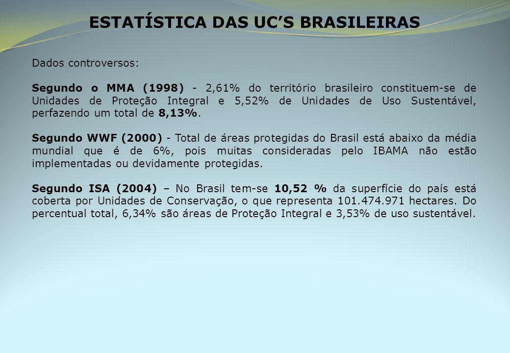 ESTATÍSTICA DAS UC'S BRASILEIRAS