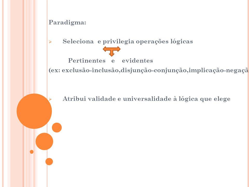 Paradigma: Seleciona e privilegia operações lógicas. Pertinentes e evidentes. (ex: exclusão-inclusão,disjunção-conjunção,implicação-negação)