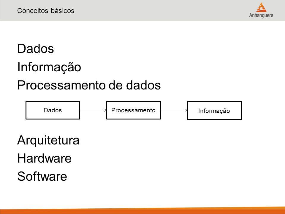 Dados Informação Processamento de dados Arquitetura Hardware Software