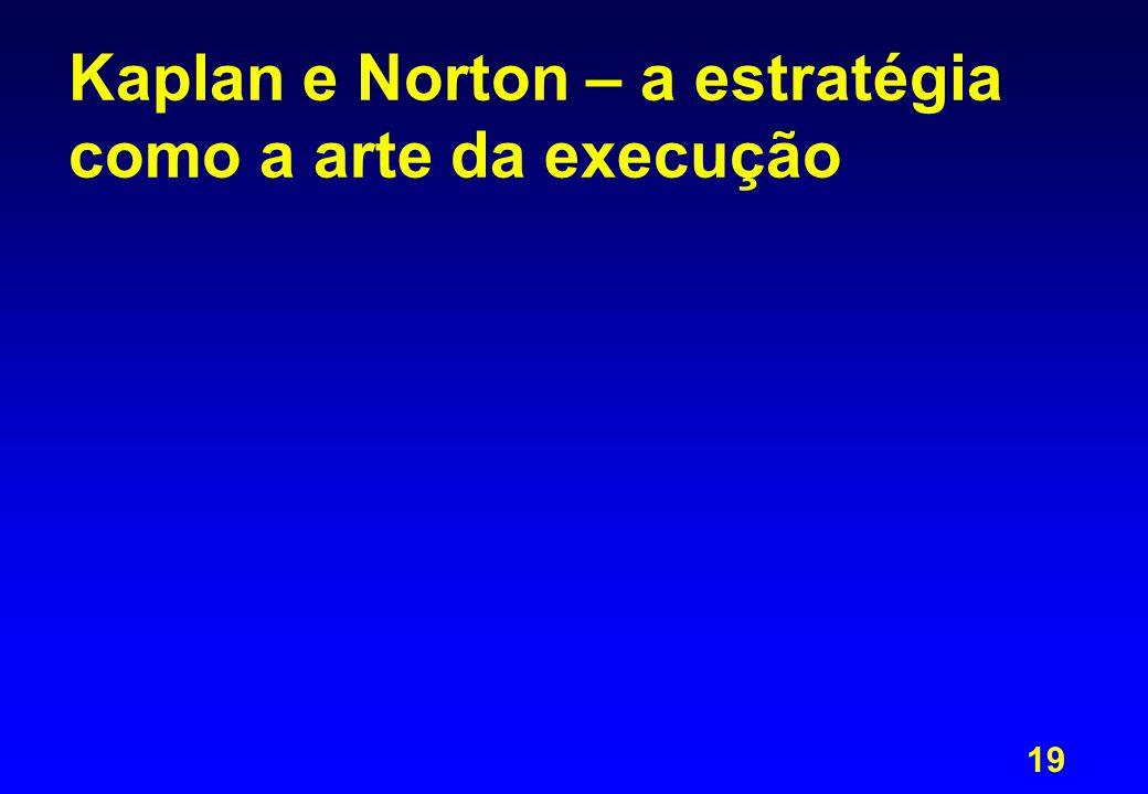 Kaplan e Norton – a estratégia como a arte da execução