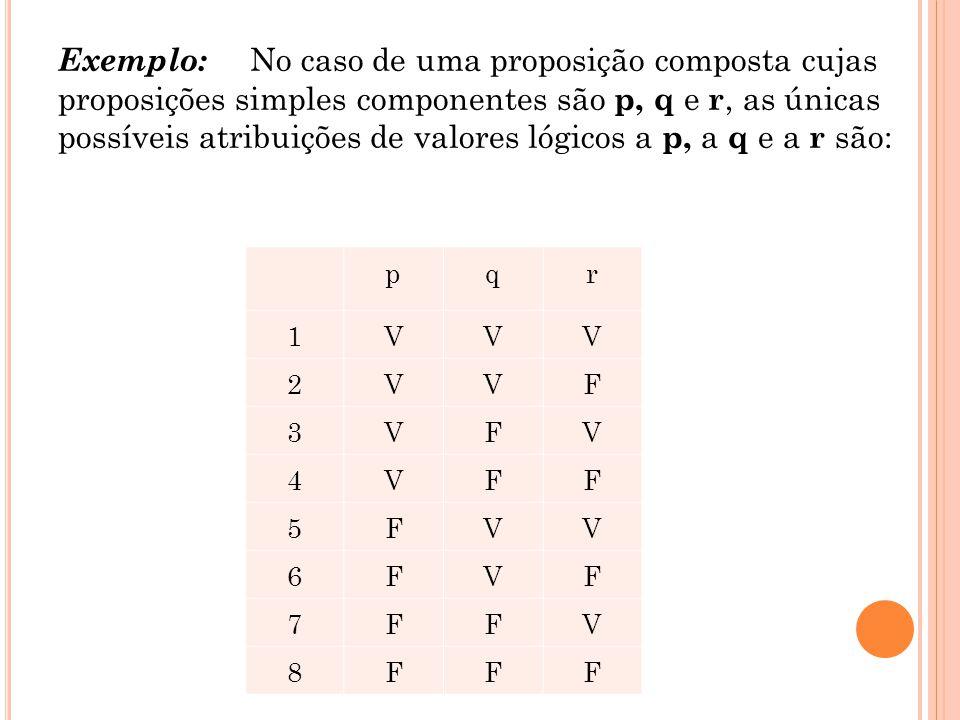 Exemplo: No caso de uma proposição composta cujas proposições simples componentes são p, q e r, as únicas possíveis atribuições de valores lógicos a p, a q e a r são: