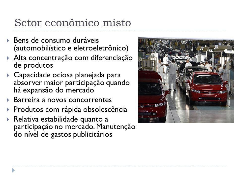 Setor econômico misto Bens de consumo duráveis (automobilístico e eletroeletrônico) Alta concentração com diferenciação de produtos.