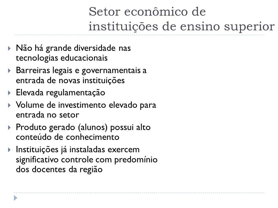 Setor econômico de instituições de ensino superior