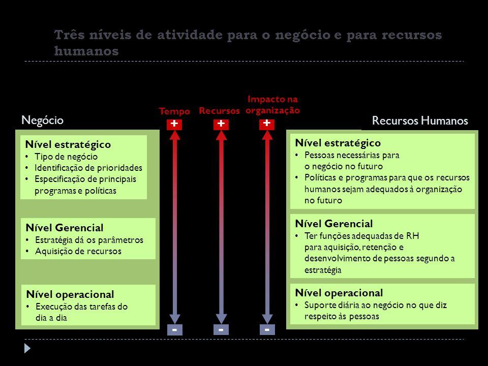 Três níveis de atividade para o negócio e para recursos humanos