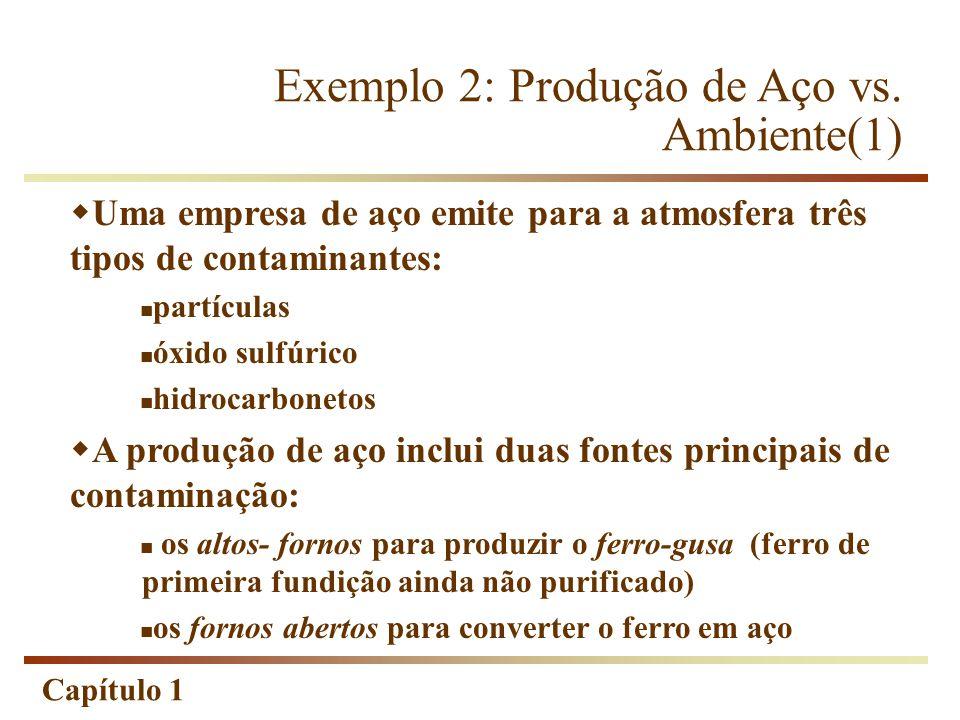 Exemplo 2: Produção de Aço vs. Ambiente(1)