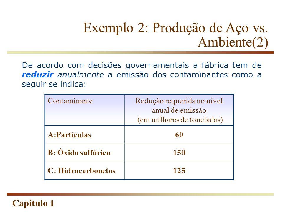 Redução requerida no nível anual de emissão (em milhares de toneladas)