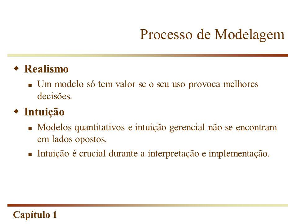 Processo de Modelagem Realismo Intuição