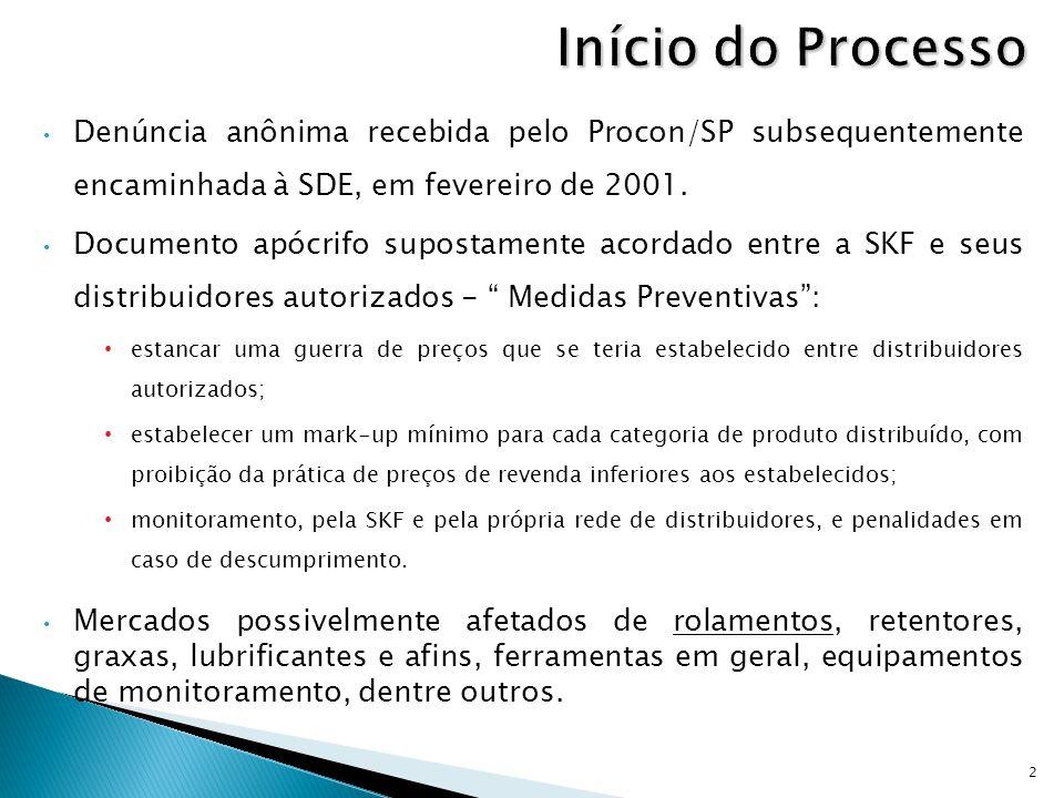 Início do Processo Denúncia anônima recebida pelo Procon/SP subsequentemente encaminhada à SDE, em fevereiro de 2001.