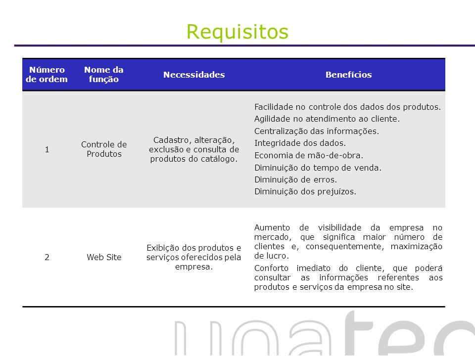 Requisitos Número de ordem Nome da função Necessidades Benefícios 1