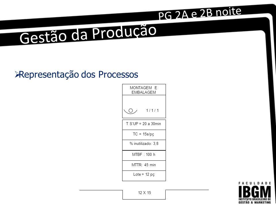 Gestão da Produção PG 2A e 2B noite Representação dos Processos