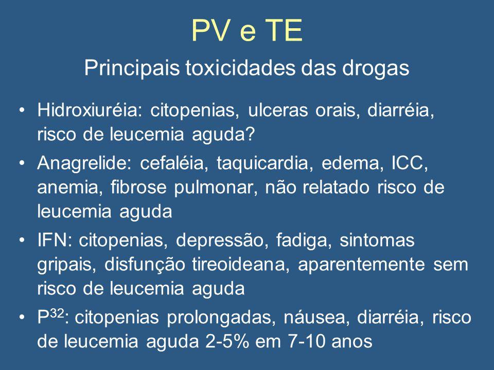 Principais toxicidades das drogas