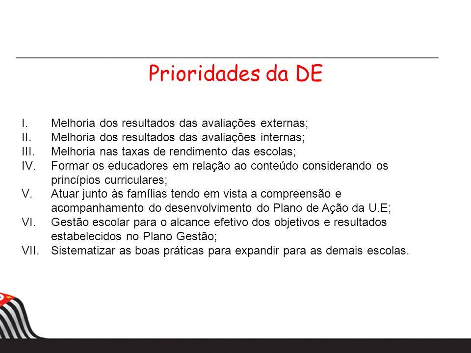 Prioridades da DE Melhoria dos resultados das avaliações externas;