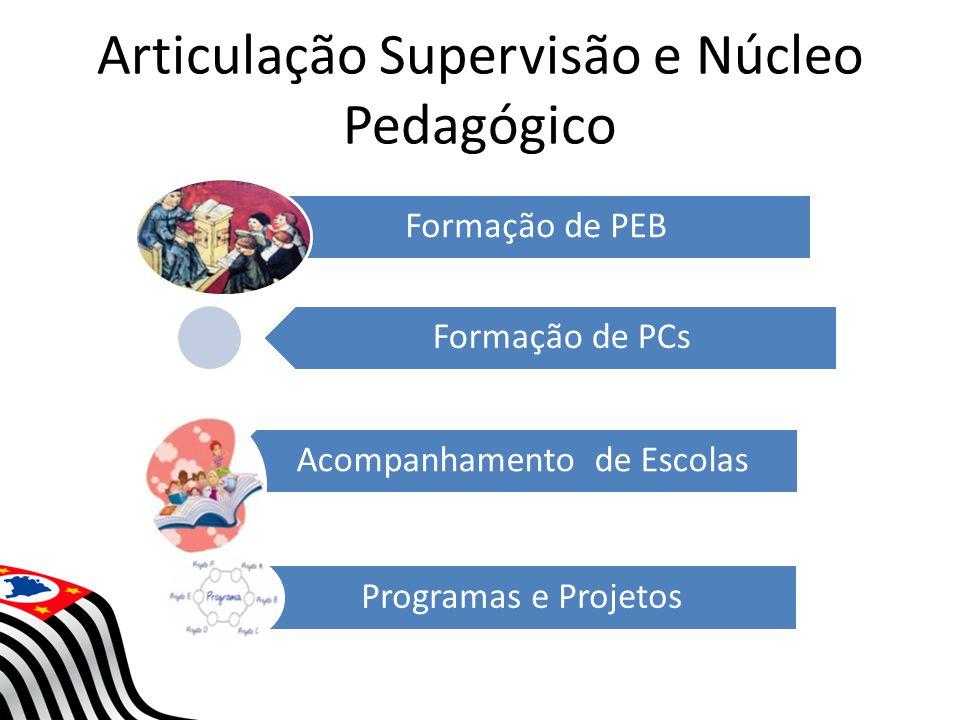 Articulação Supervisão e Núcleo Pedagógico