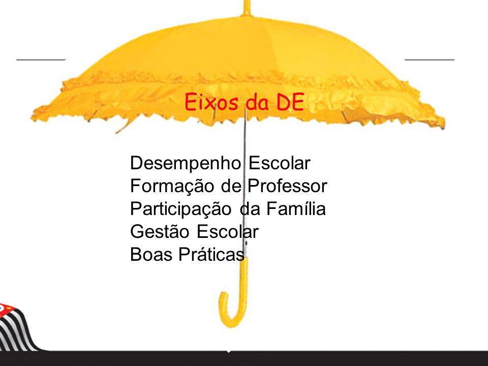 Eixos da DE Desempenho Escolar Formação de Professor