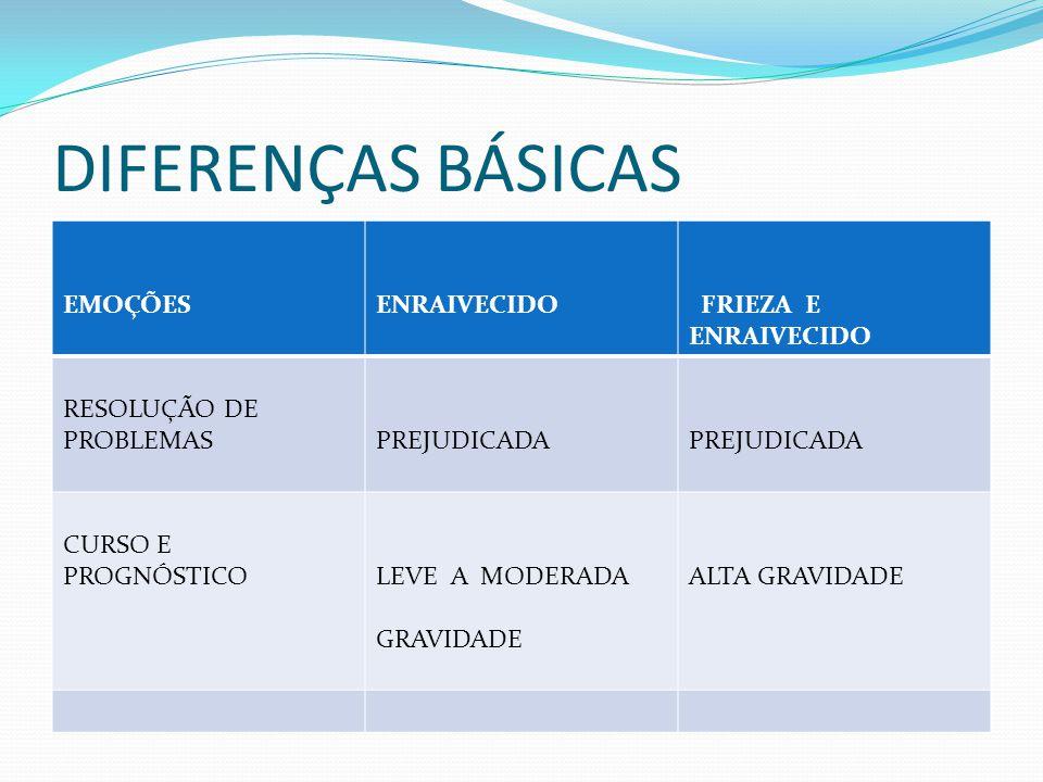 DIFERENÇAS BÁSICAS EMOÇÕES ENRAIVECIDO FRIEZA E ENRAIVECIDO