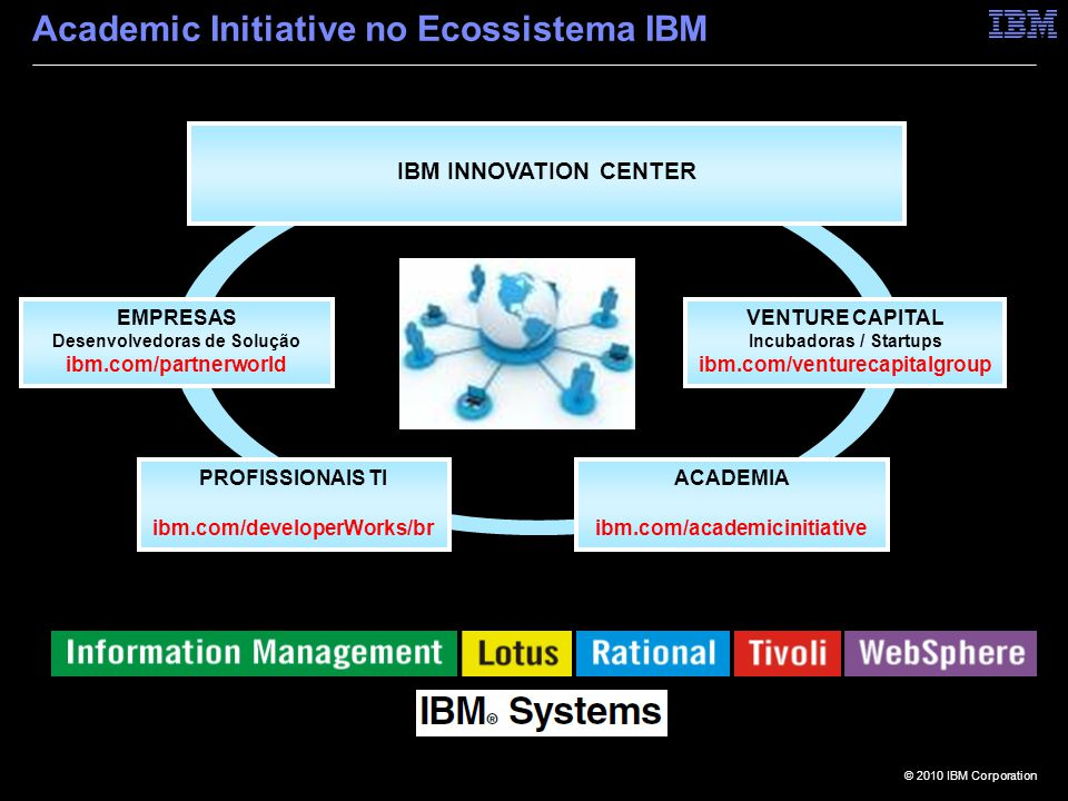 Academic Initiative no Ecossistema IBM