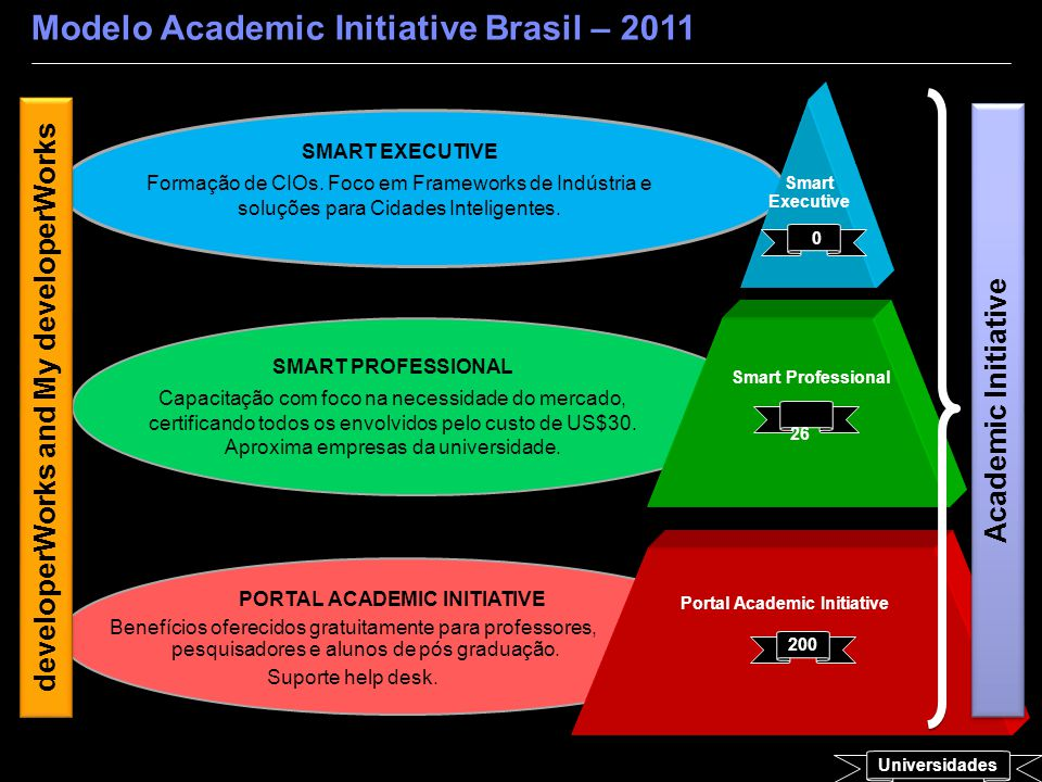 Modelo Academic Initiative Brasil – 2011