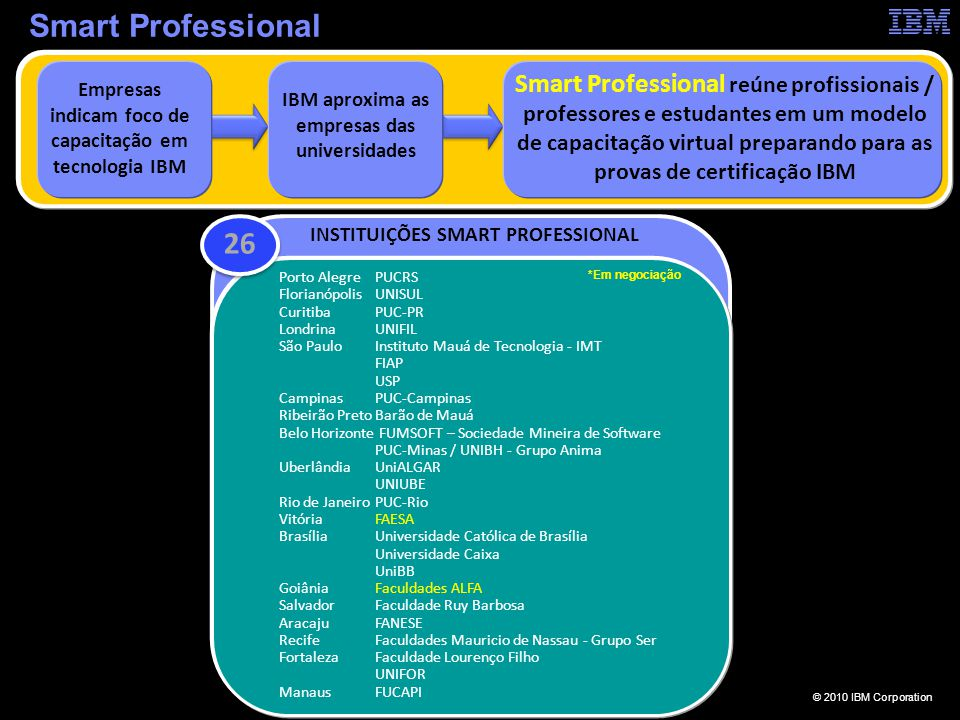 Smart Professional IBM aproxima as empresas das universidades.