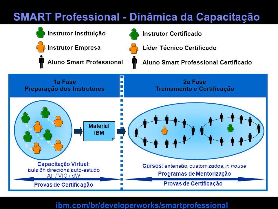 SMART Professional - Dinâmica da Capacitação