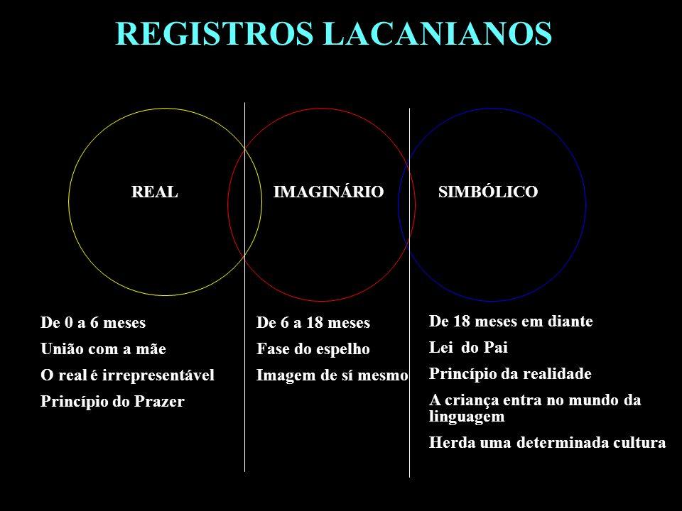 REGISTROS LACANIANOS REAL IMAGINÁRIO SIMBÓLICO De 0 a 6 meses