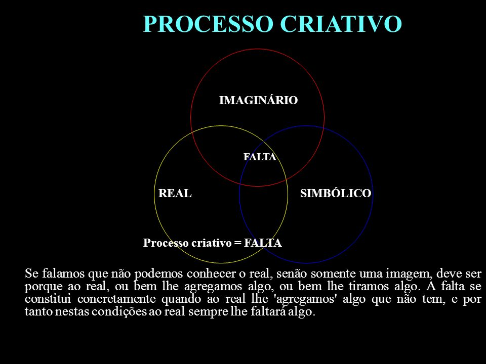 PROCESSO CRIATIVOIMAGINÁRIO. FALTA. REAL. SIMBÓLICO. Processo criativo = FALTA.