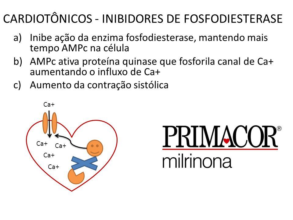 CARDIOTÔNICOS - INIBIDORES DE FOSFODIESTERASE