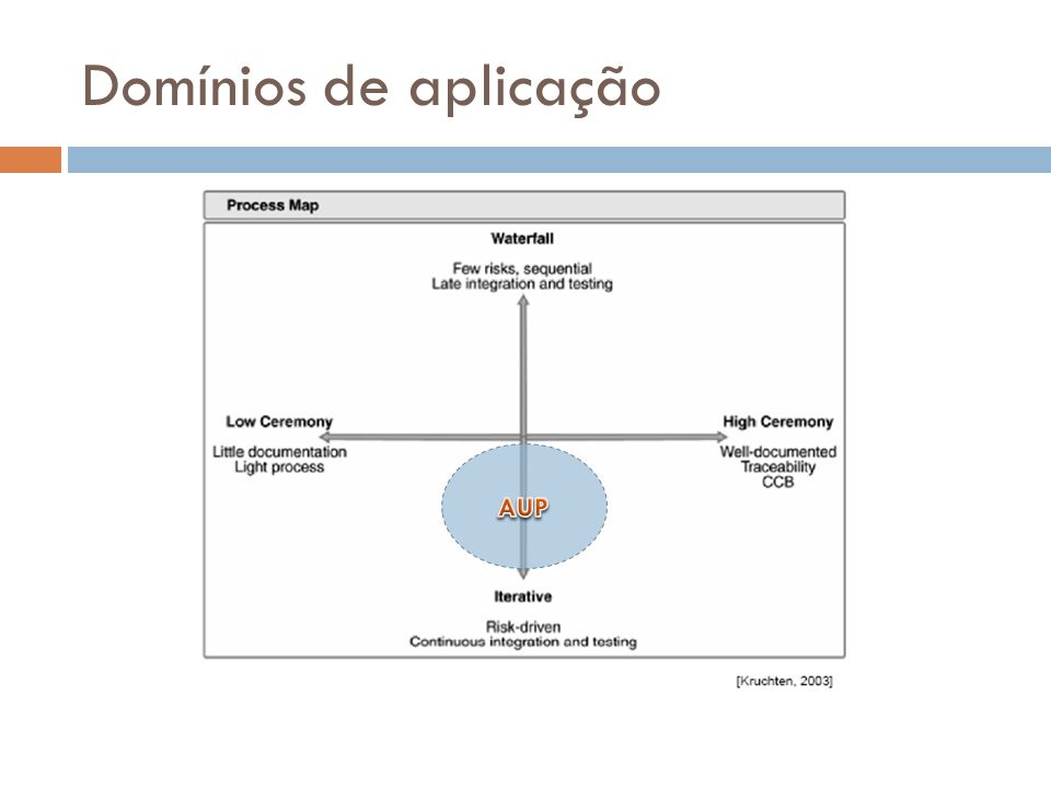 Domínios de aplicação AUP
