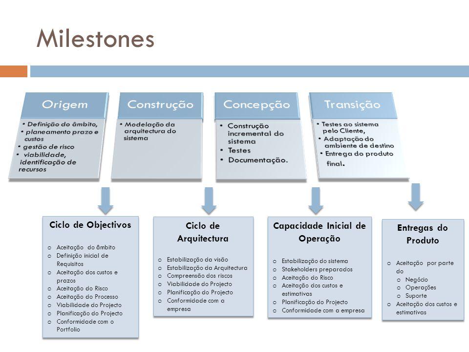 Milestones Origem Construção Concepção Transição