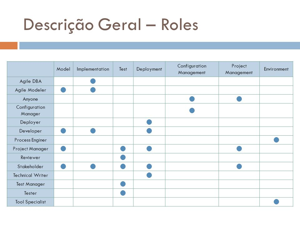 Descrição Geral – Roles
