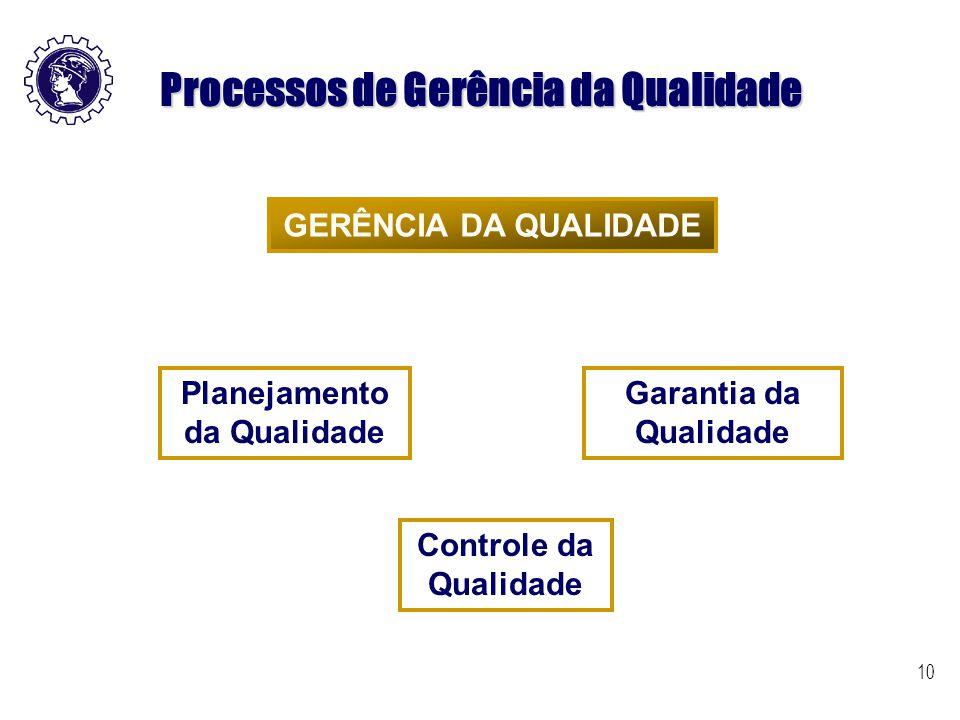 Processos de Gerência da Qualidade