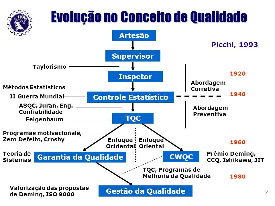 Evolução no Conceito de Qualidade