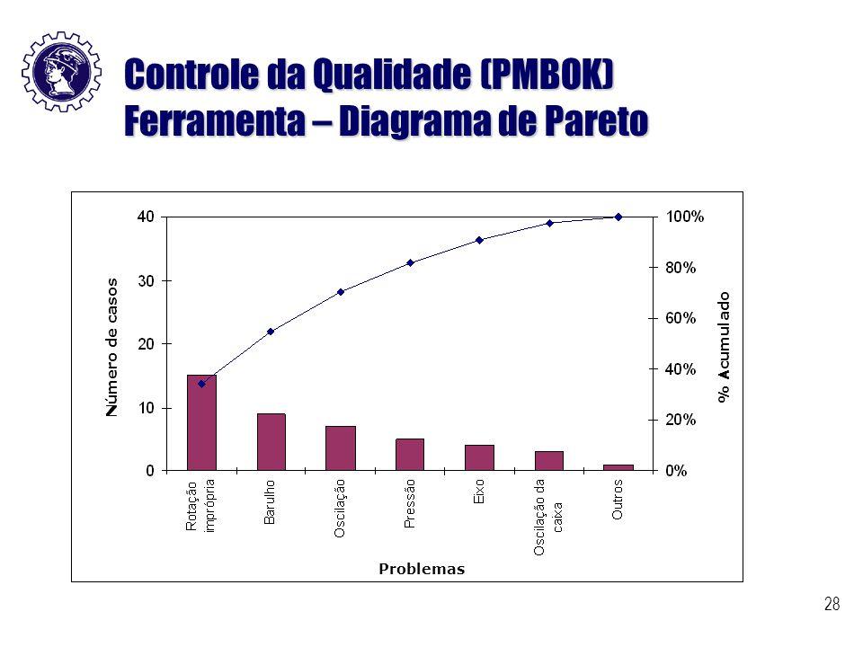 Controle da Qualidade (PMBOK) Ferramenta – Diagrama de Pareto