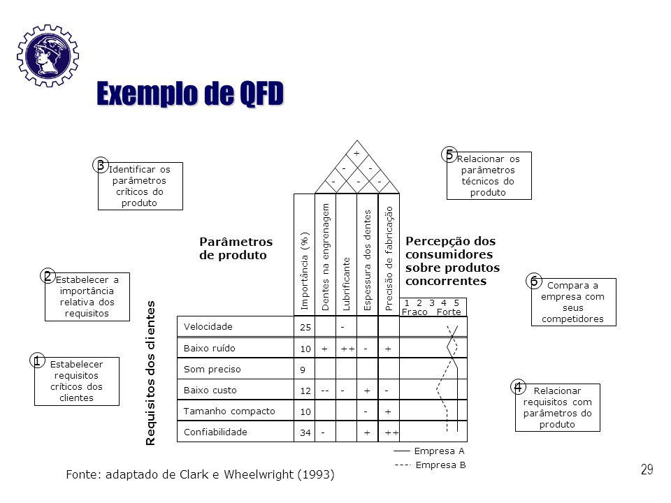 Exemplo de QFD Conceitos Básicos do QFD