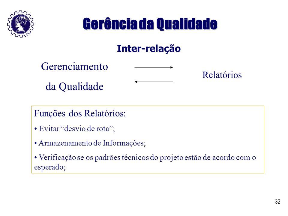 Gerência da Qualidade Gerenciamento da Qualidade Inter-relação