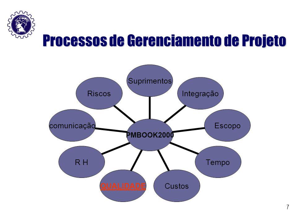 Processos de Gerenciamento de Projeto