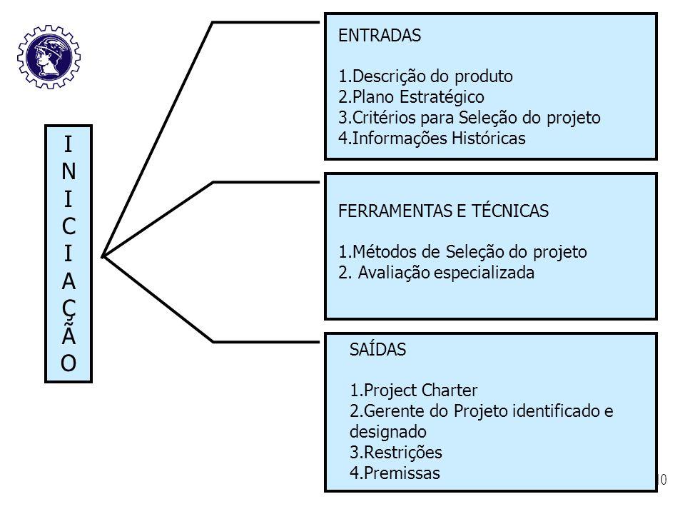 I N C A Ç Ã O ENTRADAS 1.Descrição do produto 2.Plano Estratégico