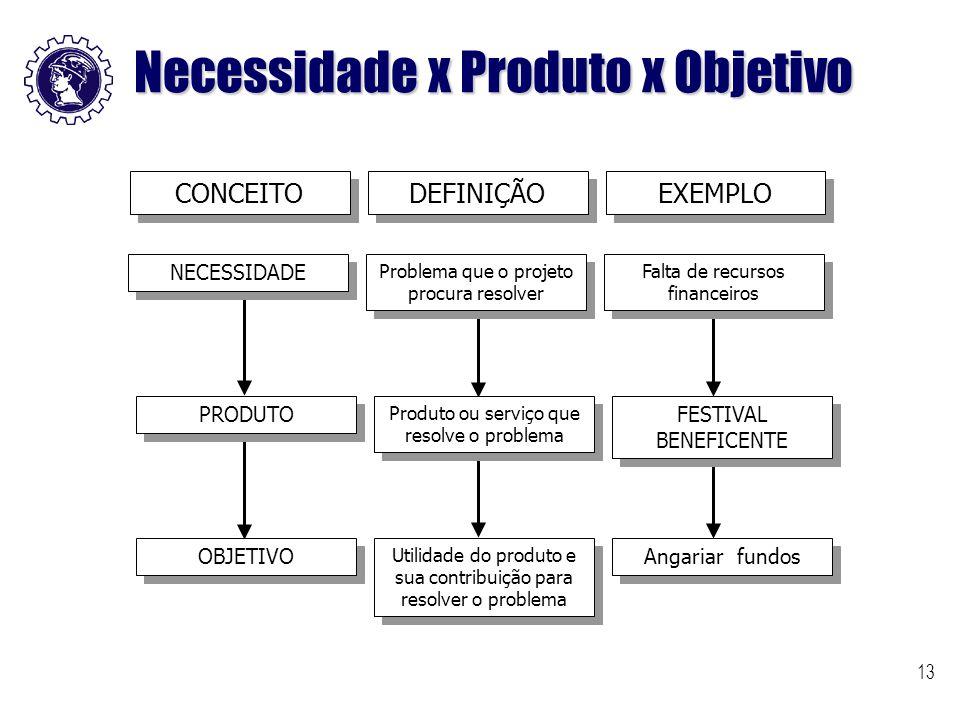 Necessidade x Produto x Objetivo