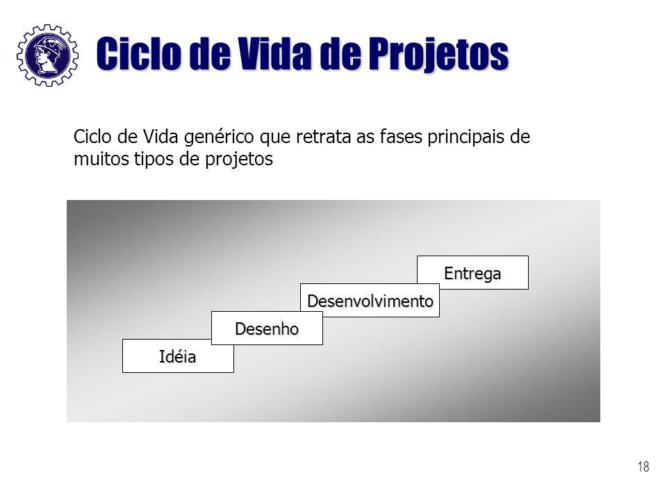 Ciclo de Vida de Projetos