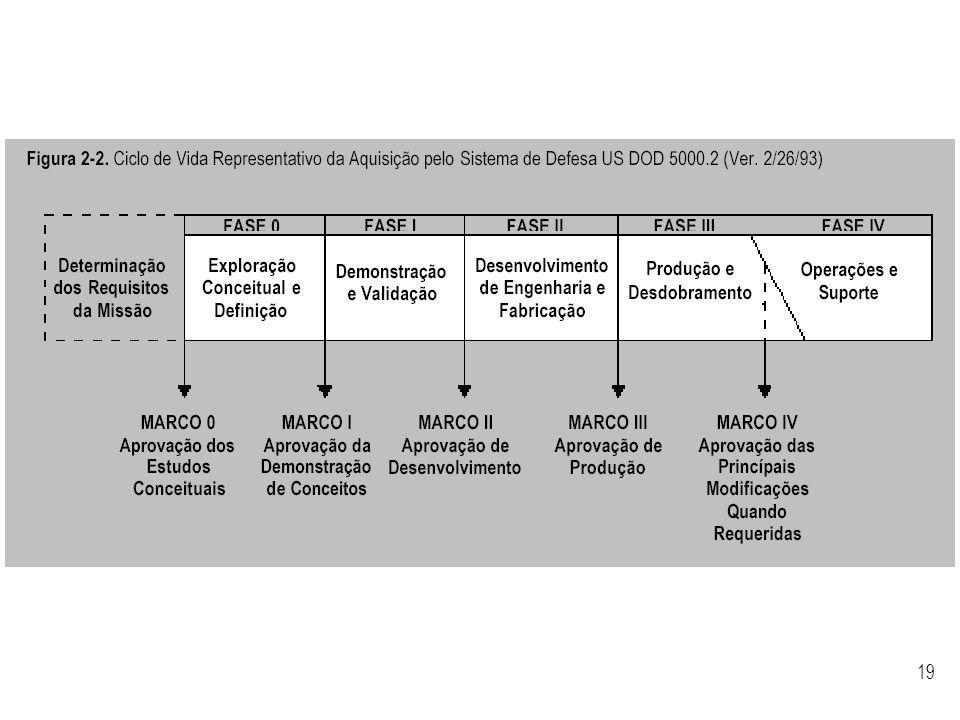 Exemplo de outro ciclo de vida de projeto.