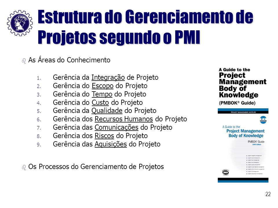 Estrutura do Gerenciamento de Projetos segundo o PMI