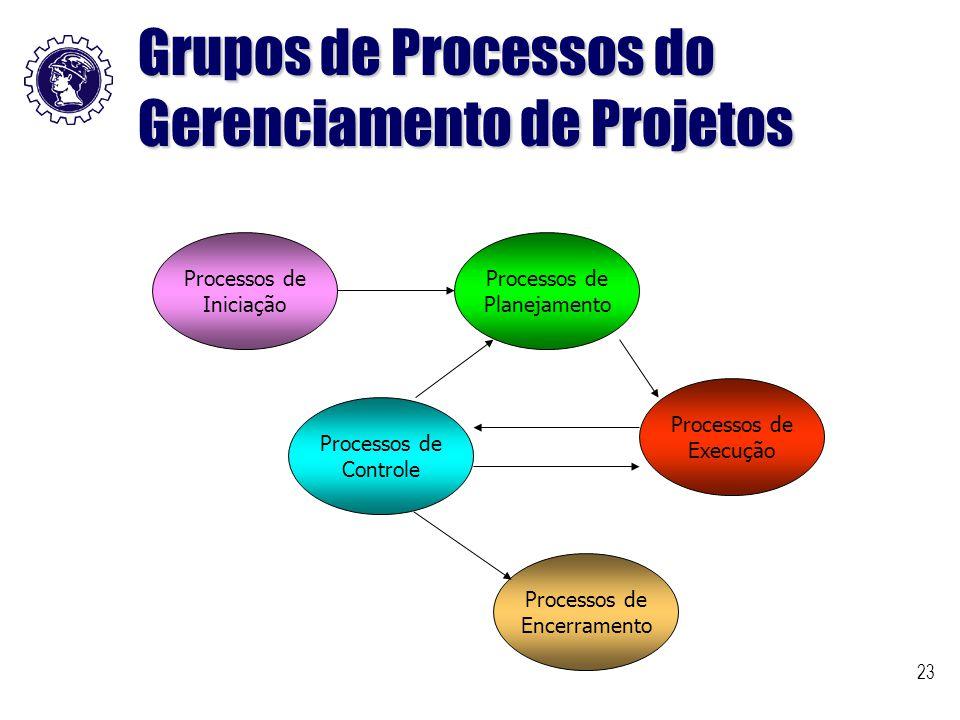 Grupos de Processos do Gerenciamento de Projetos