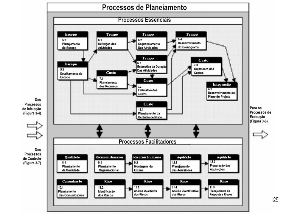 Visão geral dos processos de planejamento segundo o PMBoK.