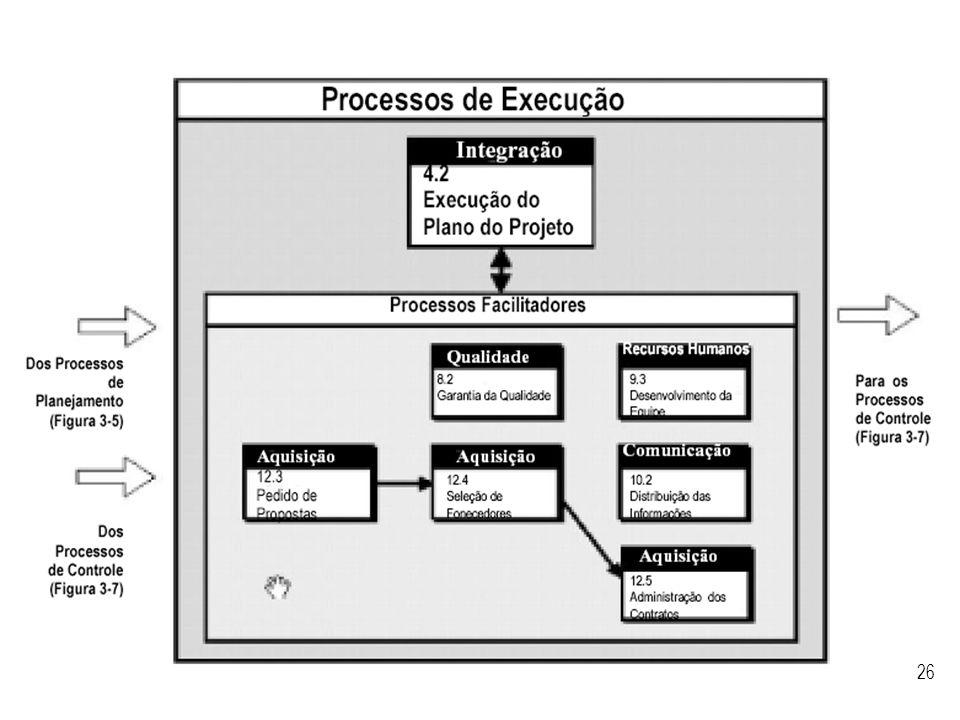 Visão geral dos processos de execução segundo o PMBoK.