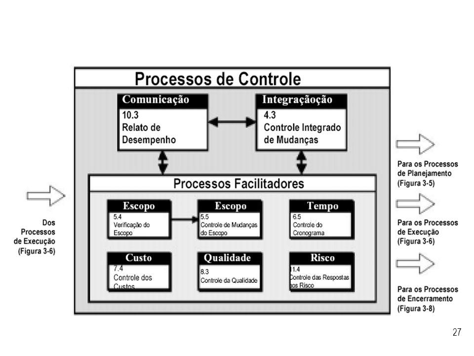 Visão geral dos processos de controle segundo o PMBoK.