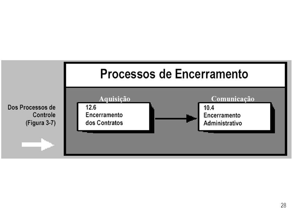 Visão geral dos processos de encerramento segundo o PMBoK.