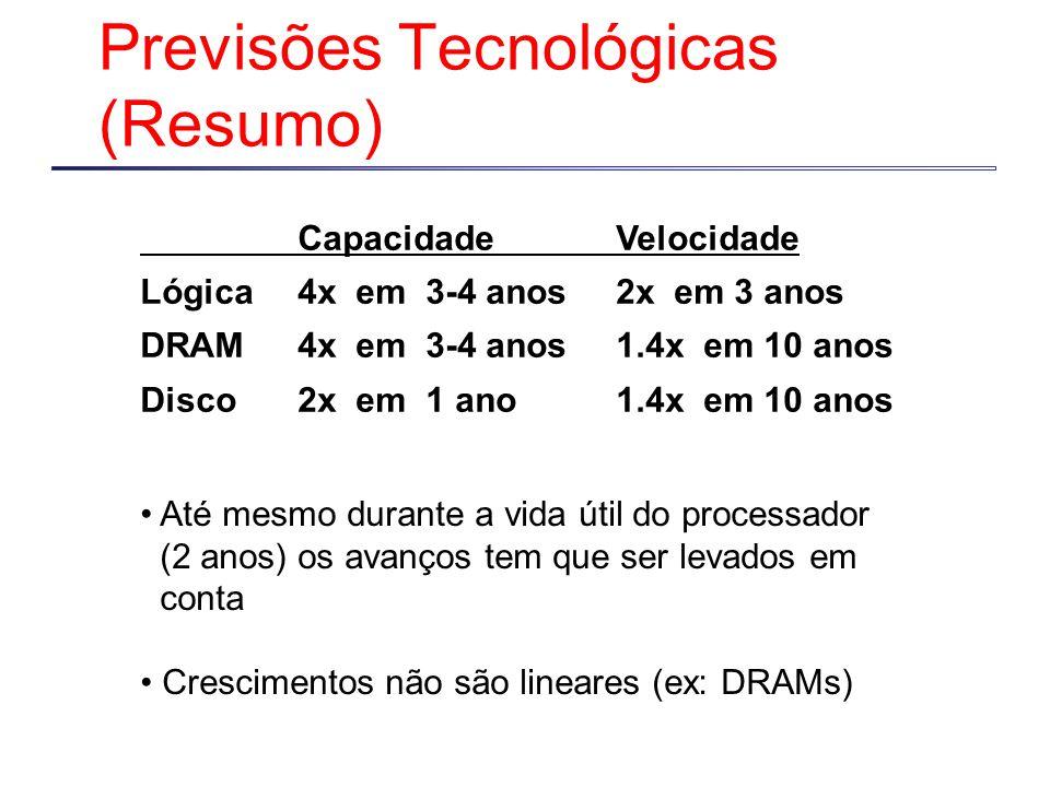 Previsões Tecnológicas (Resumo)