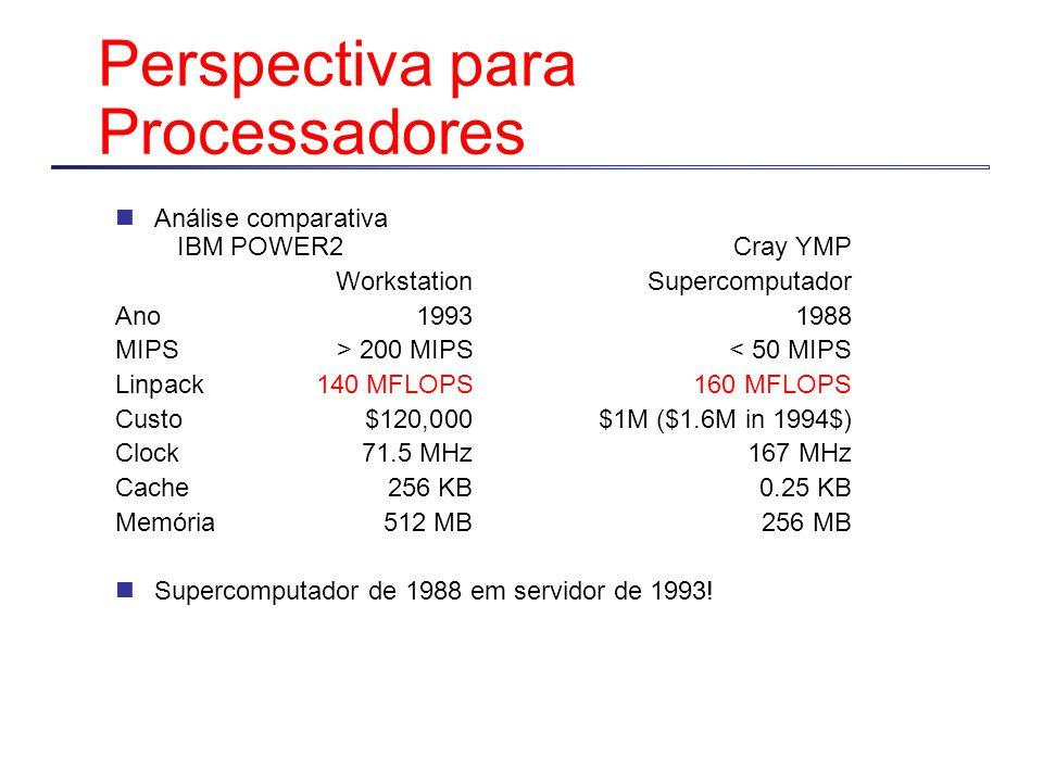 Perspectiva para Processadores