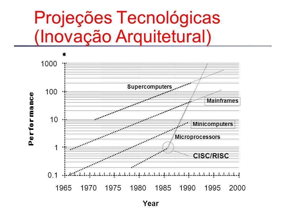 Projeções Tecnológicas (Inovação Arquitetural)