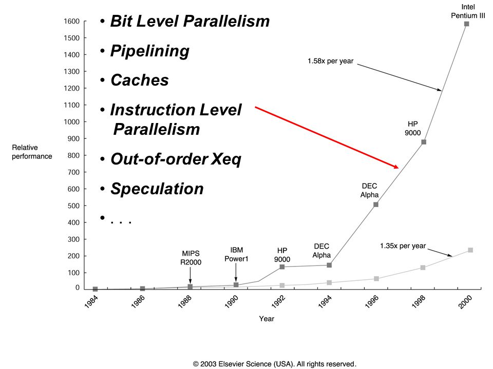 Bit Level Parallelism Pipelining. Caches. Instruction Level Parallelism. Out-of-order Xeq. Speculation.